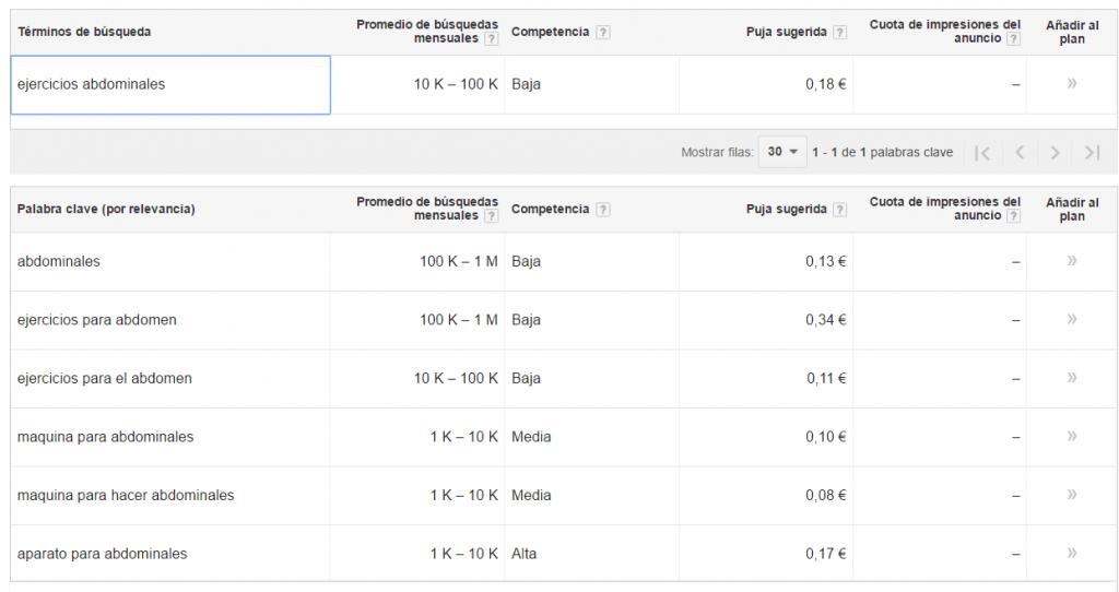 aumentar trafico web adwords